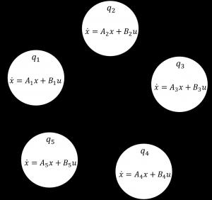 Fig.1: Hybrid automaton of the benchmark.